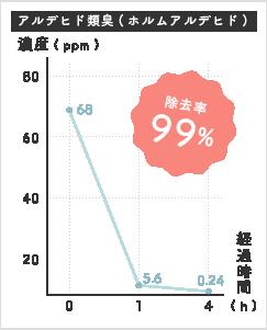 アルデヒド類臭(ホルムアルデヒド) グラフ