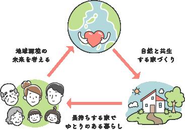 エコロジー建築の先進国が家づくりをするときに大切にしていること イラスト