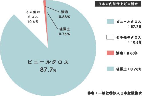 日本の建築の内壁仕上げ材の現状グラフ