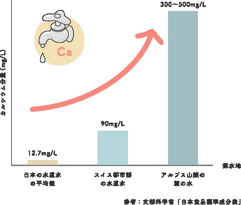 水のカルシウム分量グラフ