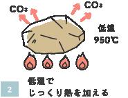 低温でじっくり熱を加える